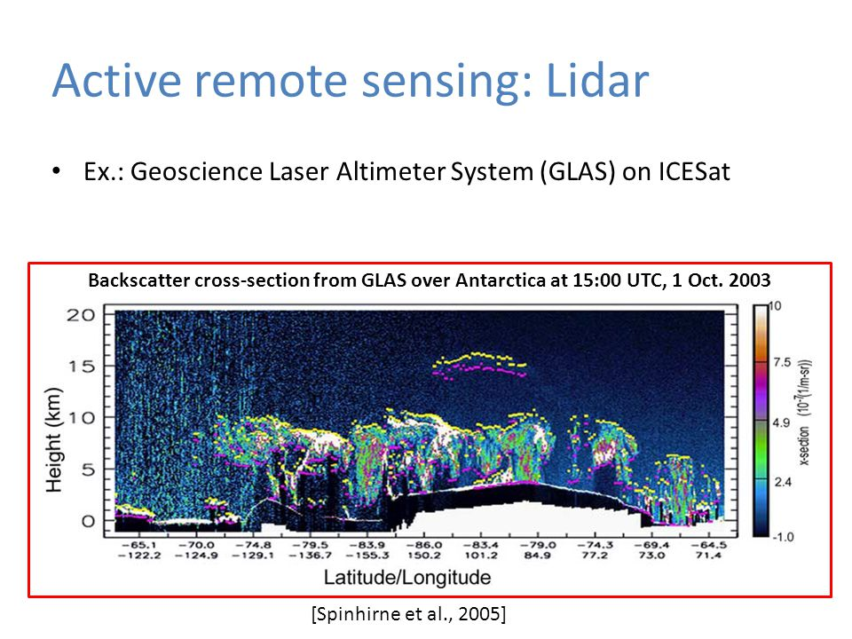 Active remote sensing: Lidar Ex.: Geoscience Laser Altimeter System (GLAS) on ICESat Backscatter cross-section from GLAS over Antarctica at 15:00 UTC, 1 Oct.
