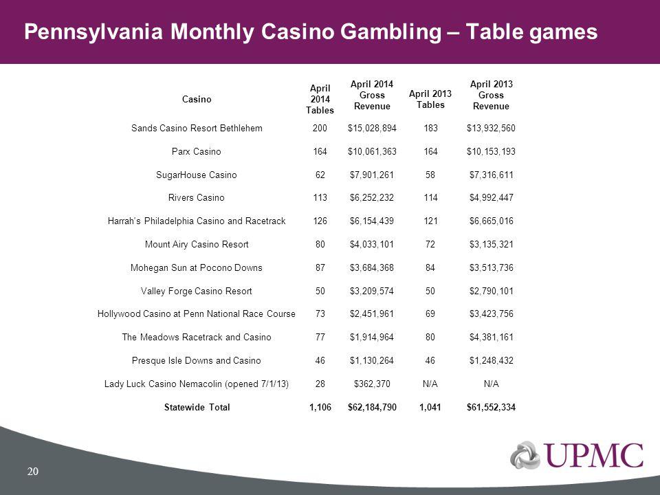 Casino April 2014 Tables April 2014 Gross Revenue April 2013 Tables April 2013 Gross Revenue Sands Casino Resort Bethlehem200$15,028,894183$13,932,560