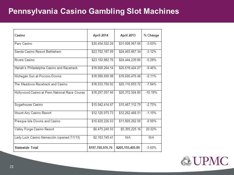 CasinoApril 2014April 2013% Change Parx Casino$30,454,522.24$31,608,967.66-3.65% Sands Casino Resort Bethlehem$23,702,187.99$24,465,867.34-3.12% River