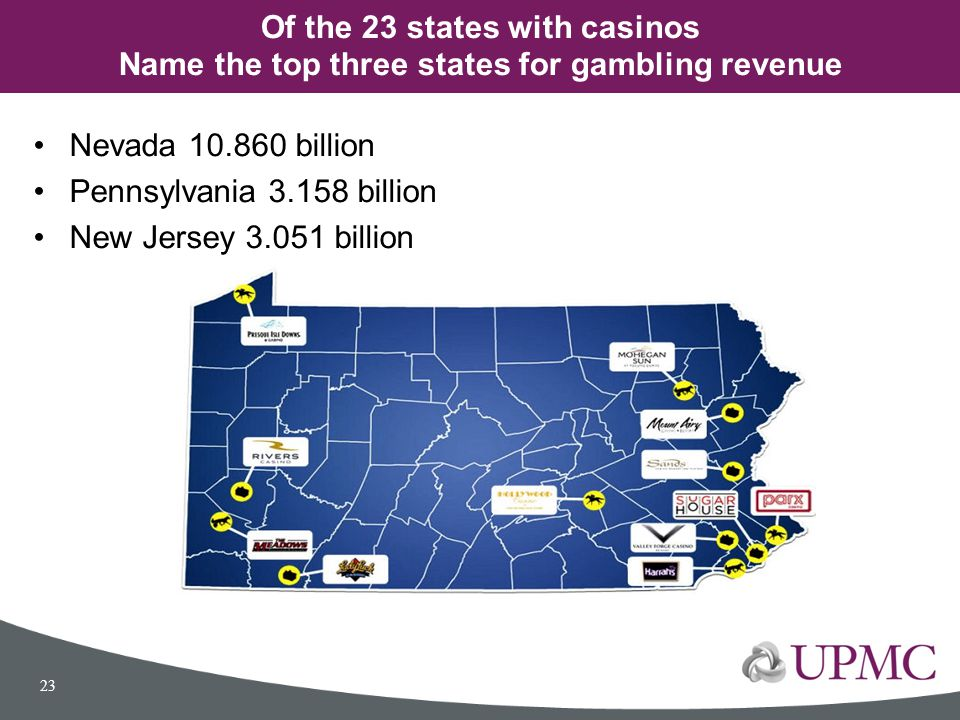 Nevada 10.860 billion Pennsylvania 3.158 billion New Jersey 3.051 billion Of the 23 states with casinos Name the top three states for gambling revenue
