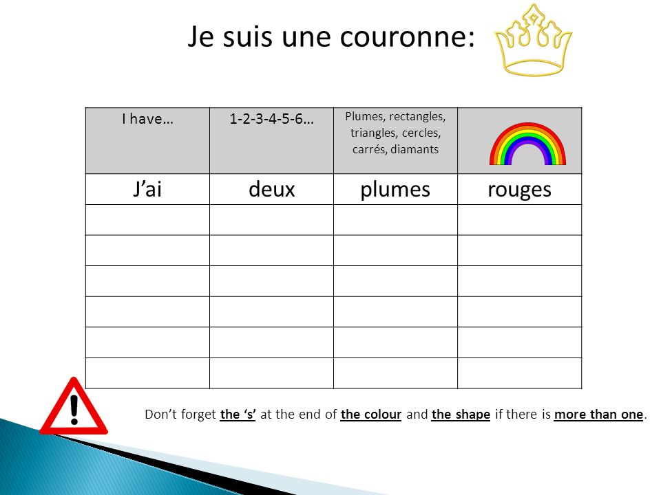 I have…1-2-3-4-5-6… Plumes, rectangles, triangles, cercles, carrés, diamants J'aideuxplumesrouges Je suis une couronne: Don't forget the 's' at the end of the colour and the shape if there is more than one.