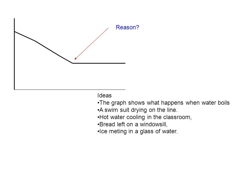 Reason. Ideas The graph shows what happens when water boils A swim suit drying on the line.