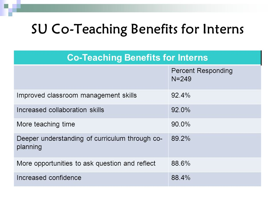 SU Co-Teaching Benefits for Interns Co-Teaching Benefits for Interns Percent Responding N=249 Improved classroom management skills92.4% Increased collaboration skills92.0% More teaching time90.0% Deeper understanding of curriculum through co- planning 89.2% More opportunities to ask question and reflect88.6% Increased confidence88.4%