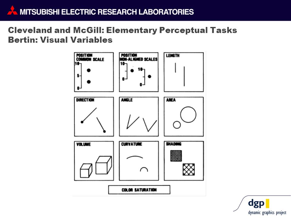 Cleveland and McGill: Elementary Perceptual Tasks Bertin: Visual Variables