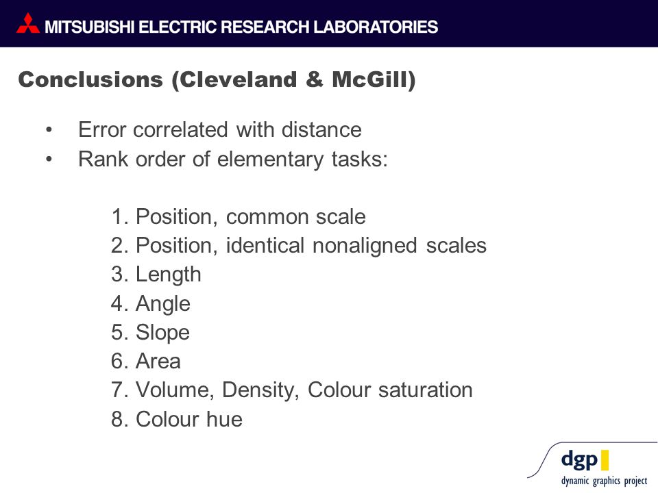 Conclusions (Cleveland & McGill) Error correlated with distance Rank order of elementary tasks: 1.Position, common scale 2.Position, identical nonaligned scales 3.Length 4.Angle 5.Slope 6.Area 7.Volume, Density, Colour saturation 8.Colour hue