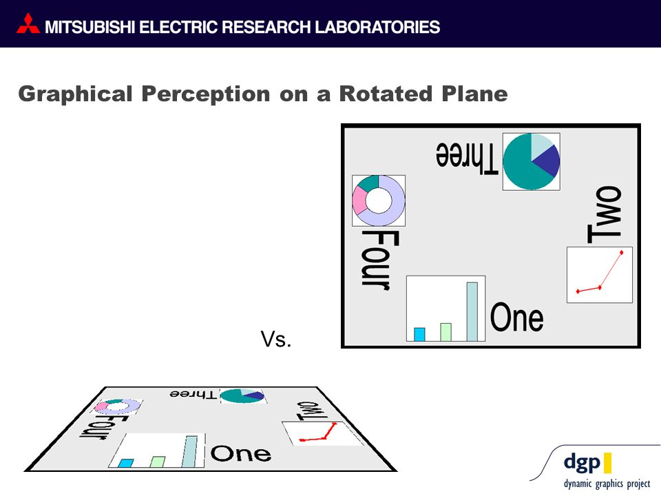Graphical Perception on a Rotated Plane Vs.