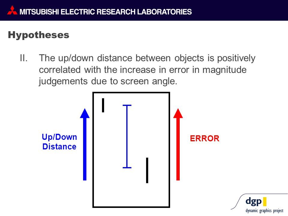 Hypotheses II. The up/down distance between objects is positively correlated with the increase in error in magnitude judgements due to screen angle. U