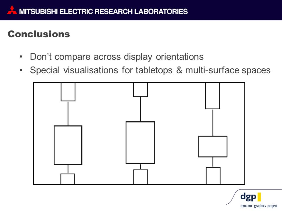 Conclusions Don't compare across display orientations Special visualisations for tabletops & multi-surface spaces