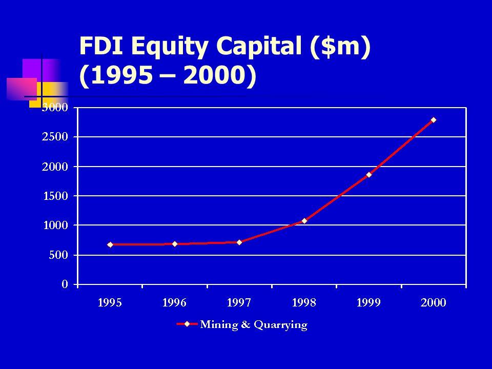 Total FDI Equity Capital ($m) 1995 - 2000