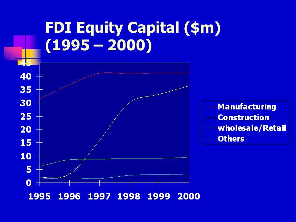 FDI Equity Capital ($m) (1995 – 2000)