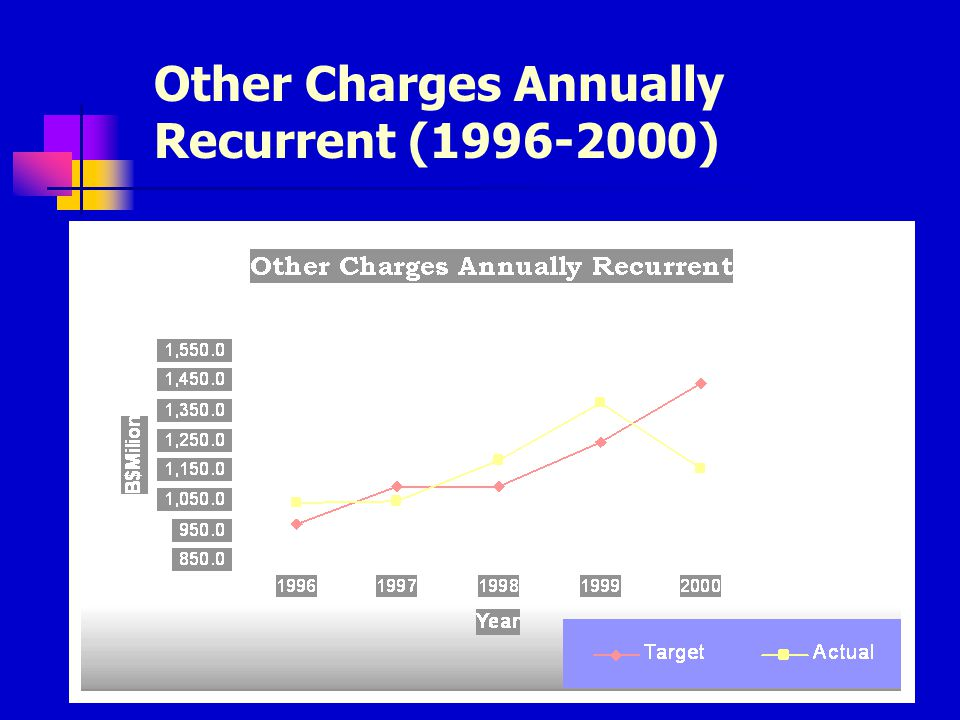 Other Charges Special Expenditure (1996-2000)