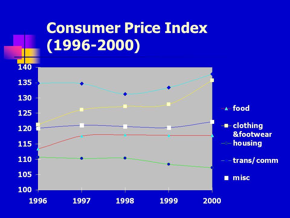 Consumer Price Index (%) (1983-2000)