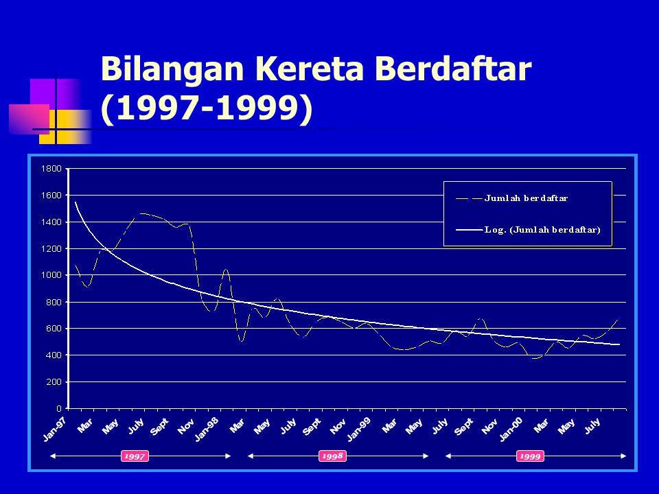 Consumer Price Index (1996-2000)