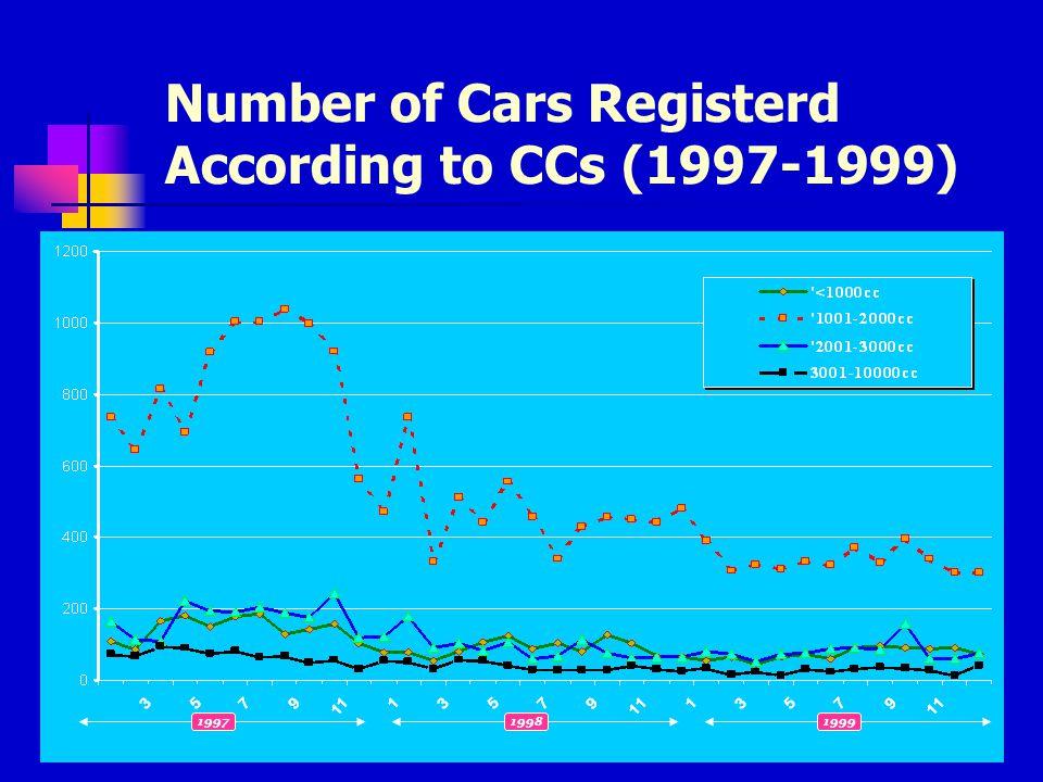 199719981999 Bilangan Kereta Berdaftar (1997-1999)