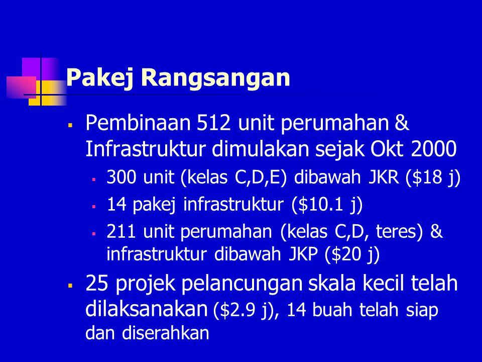 Pakej Rangsangan  Bank menyediakan kredit kepada SMEs dengan kadar faedah yang rendah berserta sokongan kerajaan  Dilancarkan 17/01/2001 dgn peruntu