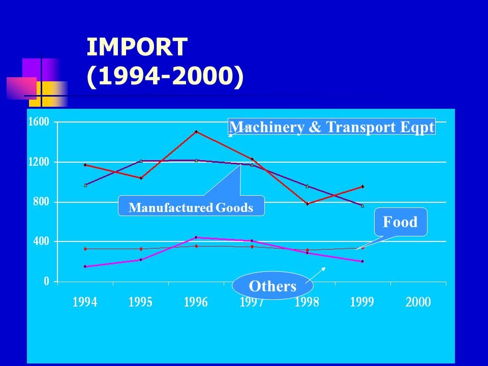 Machinery & Transport Eqpt Food Others Manufactured Goods