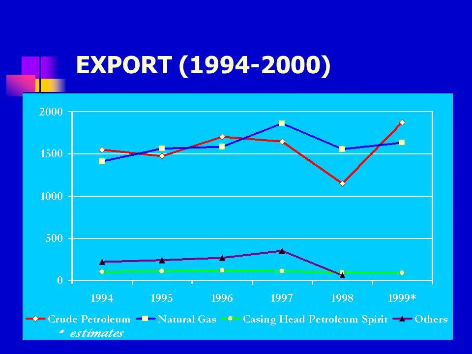 199820001999 Unit Car Sales by Months (1998-2000)