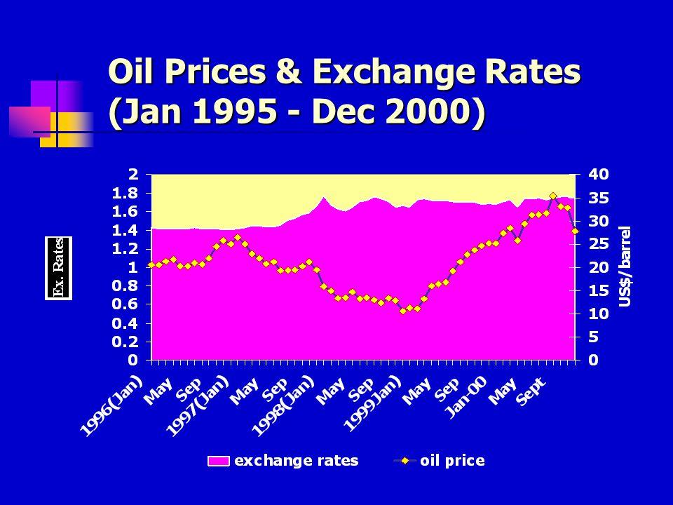 Oil Production & Prices (Jan 1995 - Dec 2000)