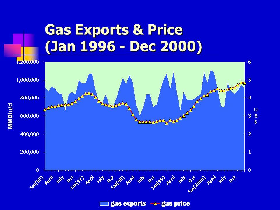 Oil Prices & Exchange Rates (Jan 1995 - Dec 2000)