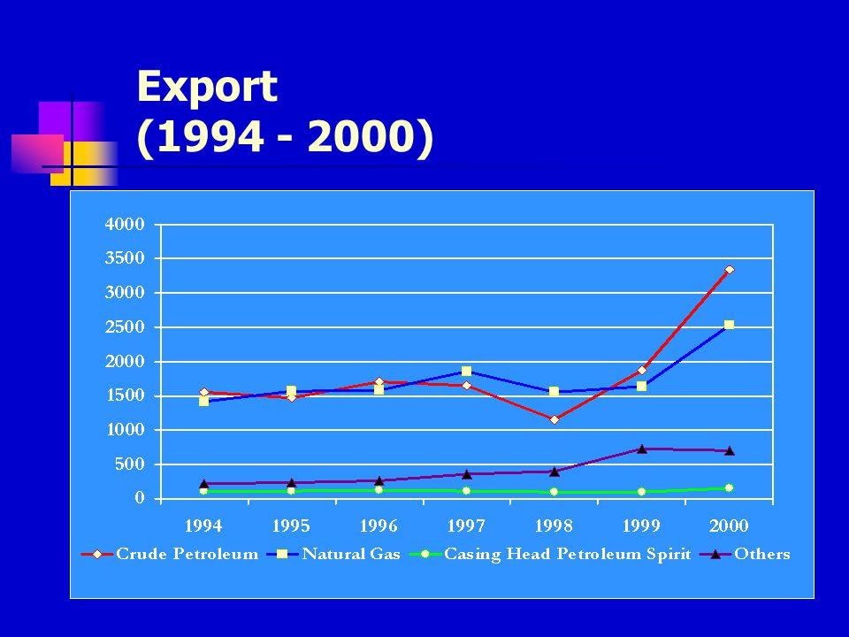 Gas Exports & Price (Jan 1996 - Dec 2000)