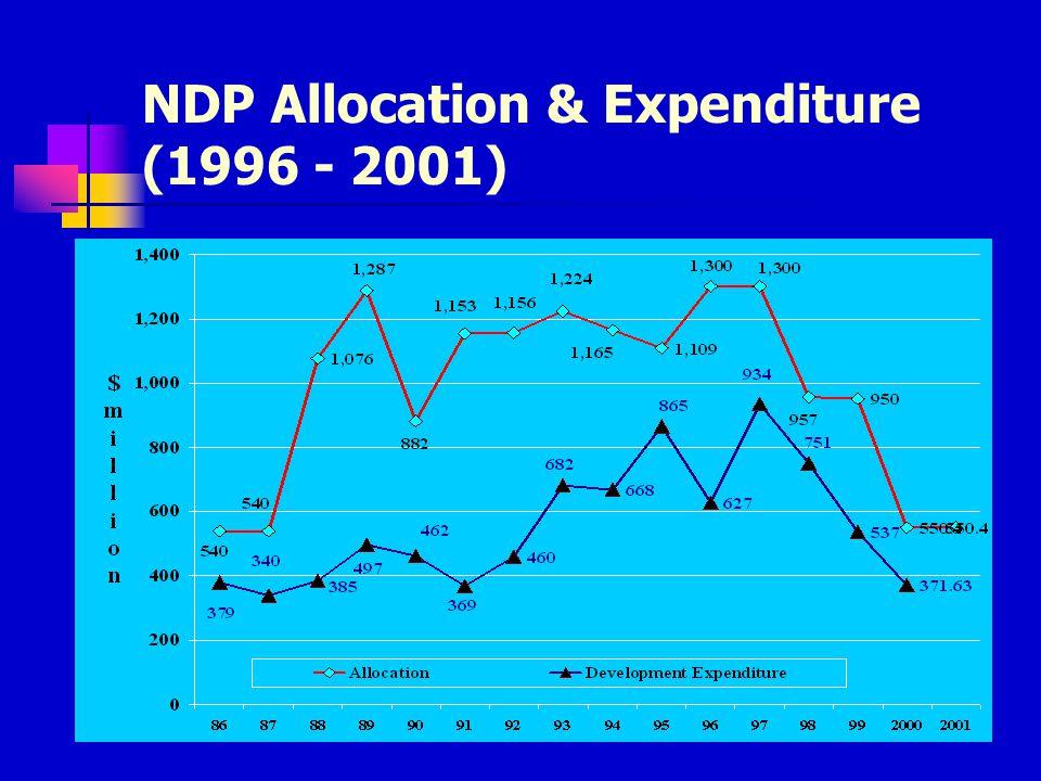 Export (1994 - 2000)