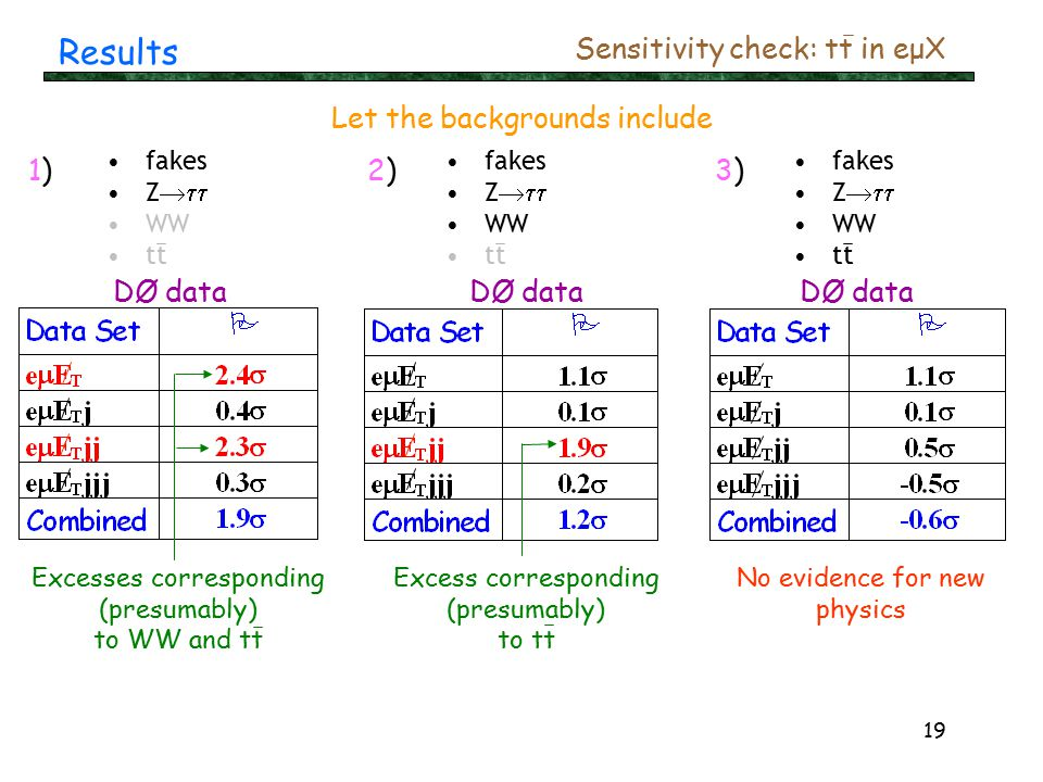 19 Results Sensitivity check: tt in eμX Excesses corresponding (presumably) to WW and tt DØ data Let the backgrounds include Excess corresponding (presumably) to tt DØ data No evidence for new physics DØ data fakes Z  WW tt fakes Z  WW tt fakes Z  WW tt 1)1)2)2)3)3)