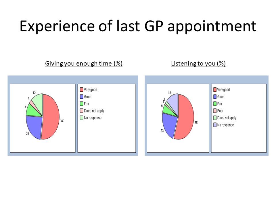 Experience of last GP appointment Giving you enough time (%)Listening to you (%)