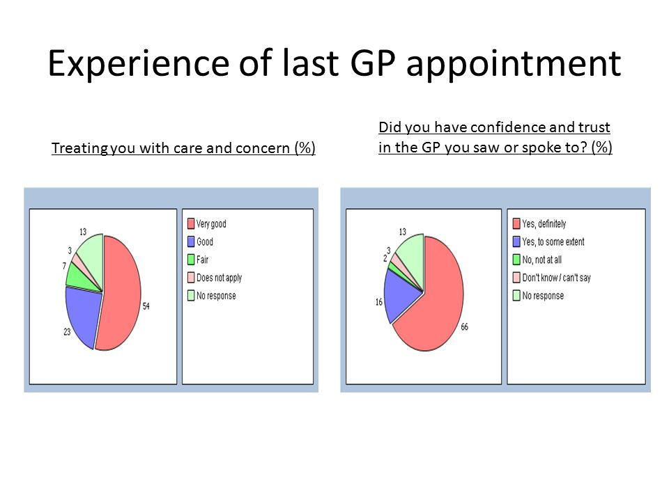 Experience of last GP appointment Treating you with care and concern (%) Did you have confidence and trust in the GP you saw or spoke to.