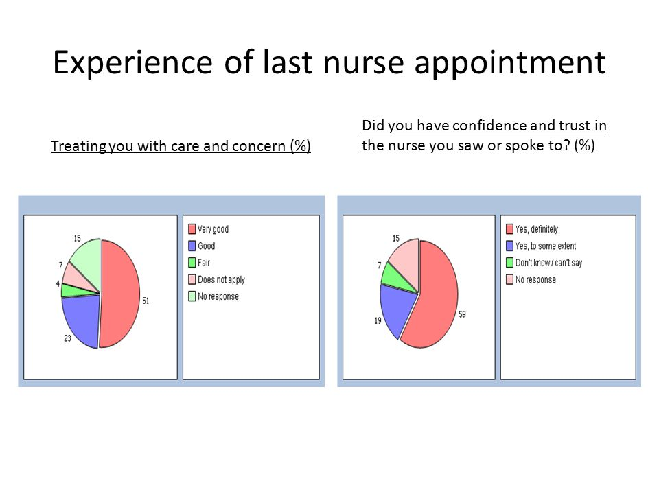 Experience of last nurse appointment Treating you with care and concern (%) Did you have confidence and trust in the nurse you saw or spoke to.
