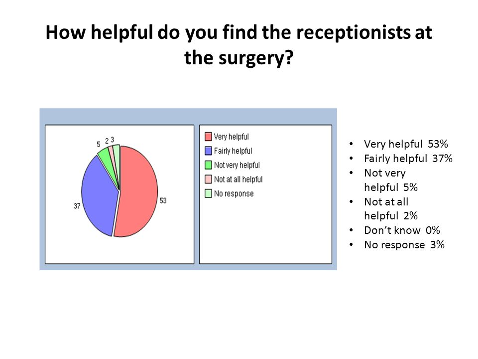 How helpful do you find the receptionists at the surgery.