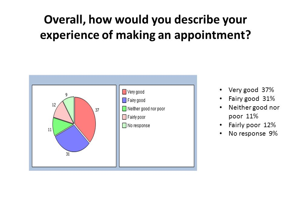 Overall, how would you describe your experience of making an appointment.