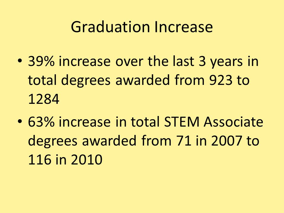 Graduation Increase 39% increase over the last 3 years in total degrees awarded from 923 to 1284 63% increase in total STEM Associate degrees awarded