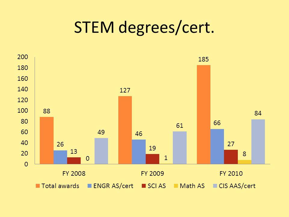 STEM degrees/cert.