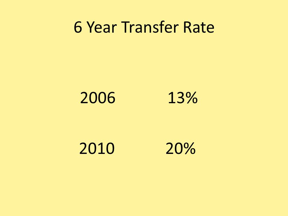 6 Year Transfer Rate 2006 13% 2010 20%