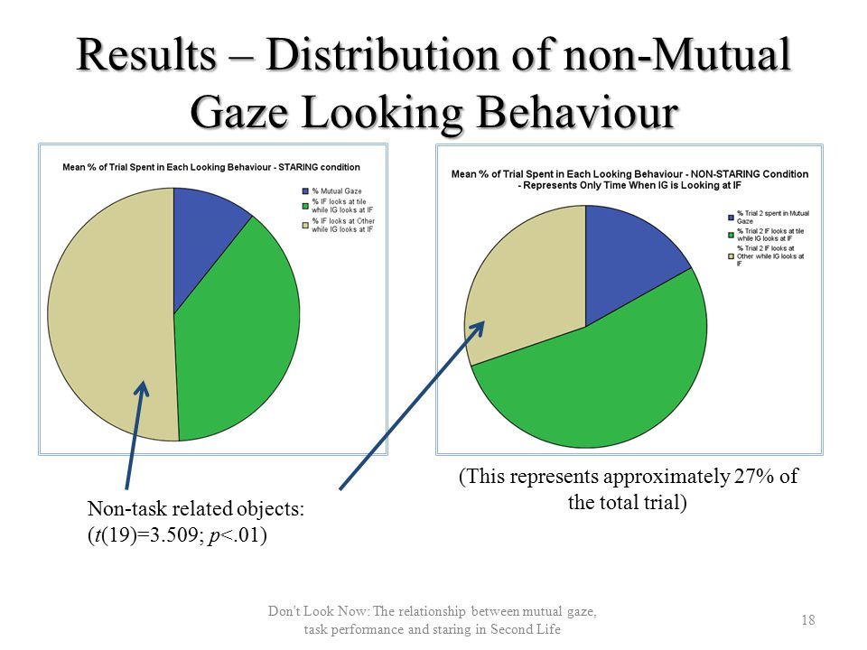 Results – Distribution of non-Mutual Gaze Looking Behaviour (This represents approximately 27% of the total trial) Non-task related objects: (t(19)=3.509; p<.01) 18 Don t Look Now: The relationship between mutual gaze, task performance and staring in Second Life
