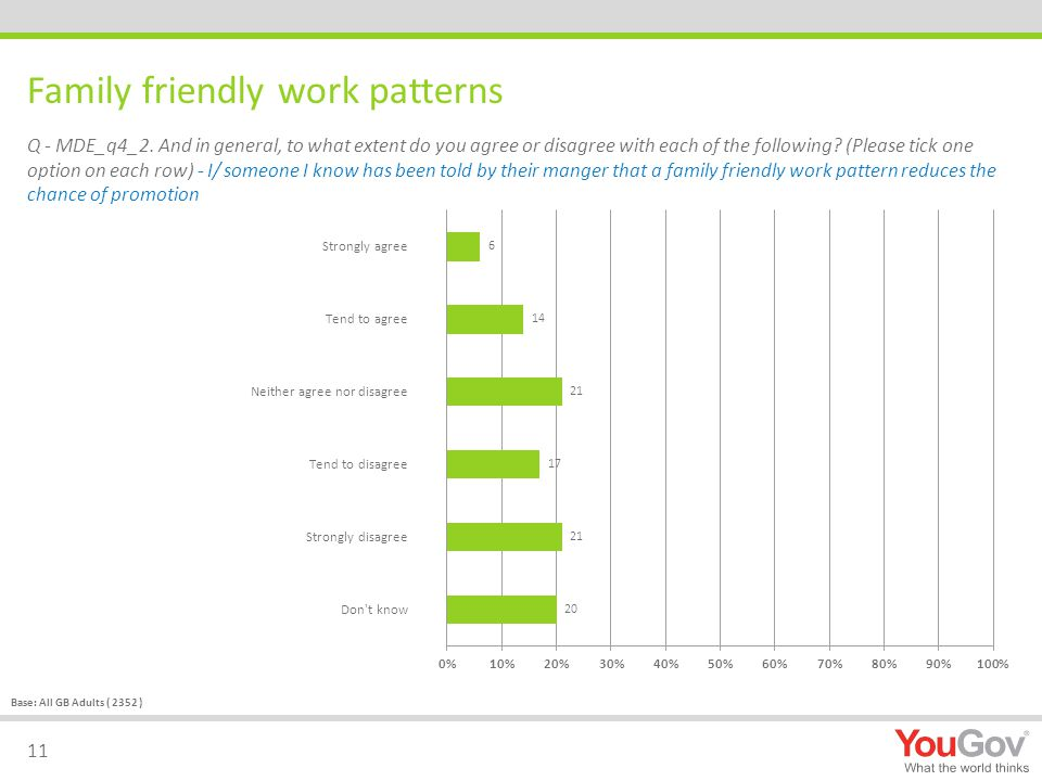 Family friendly work patterns 11 Q - MDE_q4_2.