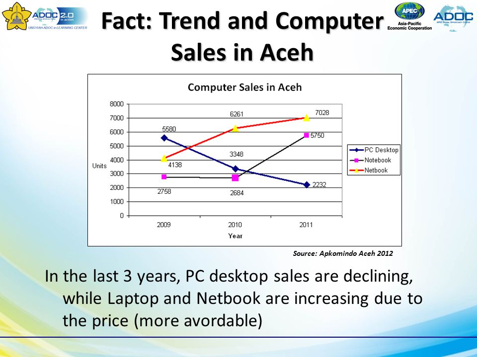 Fact: Trend and Computer Sales in Aceh Source: Apkomindo Aceh 2012 In the last 3 years, PC desktop sales are declining, while Laptop and Netbook are increasing due to the price (more avordable)