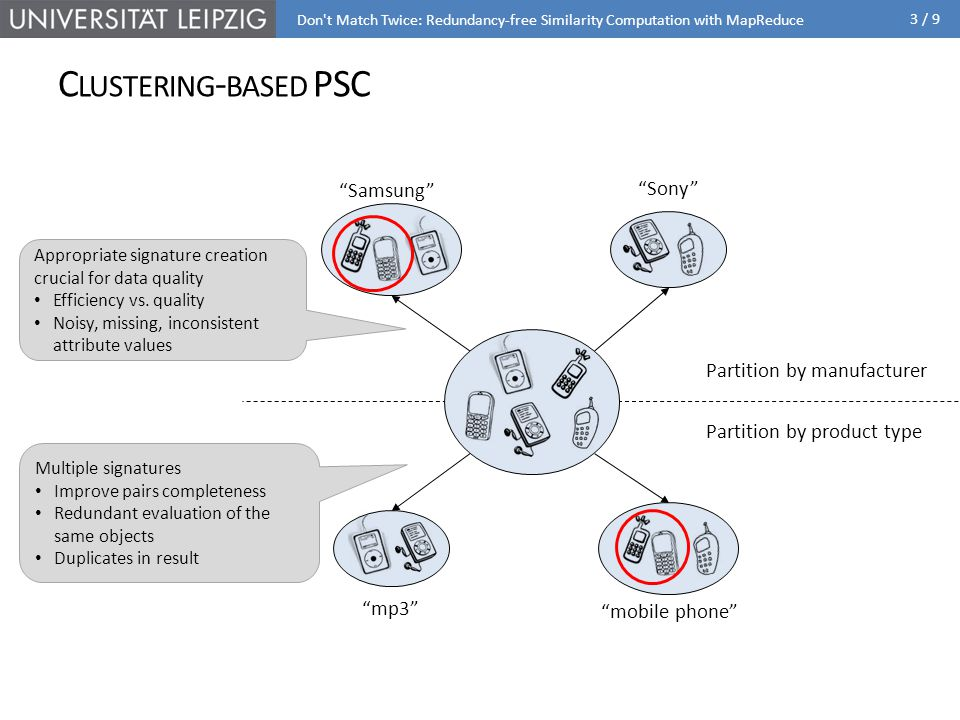 3 / 9 C LUSTERING - BASED PSC Don t Match Twice: Redundancy-free Similarity Computation with MapReduce mp3 mobile phone Sony Samsung Appropriate signature creation crucial for data quality Efficiency vs.