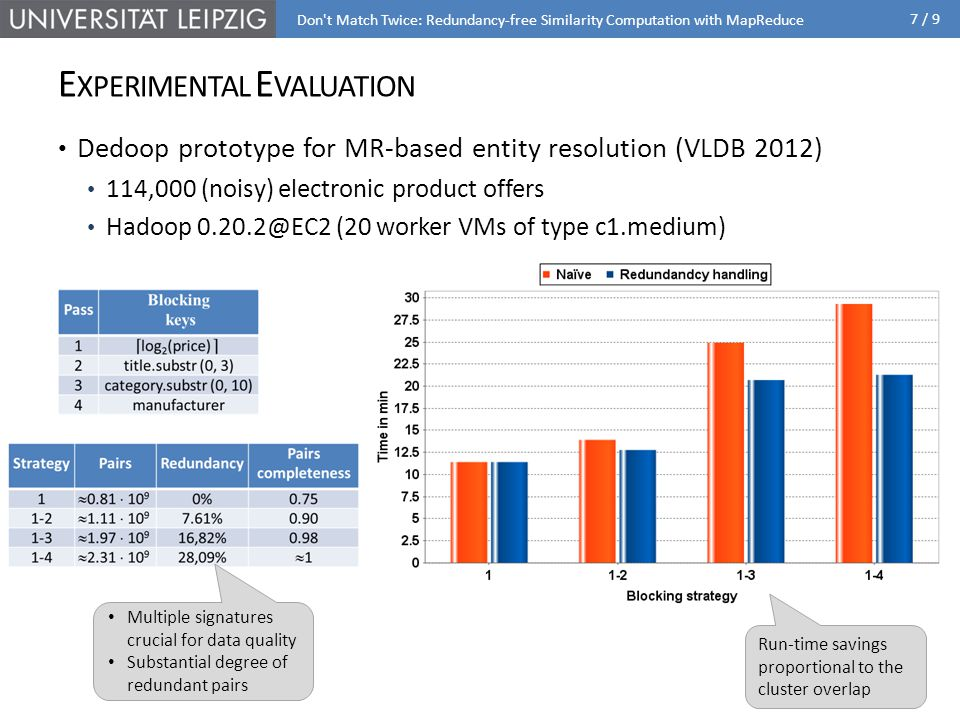 7 / 9 E XPERIMENTAL E VALUATION Dedoop prototype for MR-based entity resolution (VLDB 2012) 114,000 (noisy) electronic product offers Hadoop 0.20.2@EC2 (20 worker VMs of type c1.medium) Don t Match Twice: Redundancy-free Similarity Computation with MapReduce Multiple signatures crucial for data quality Substantial degree of redundant pairs Run-time savings proportional to the cluster overlap