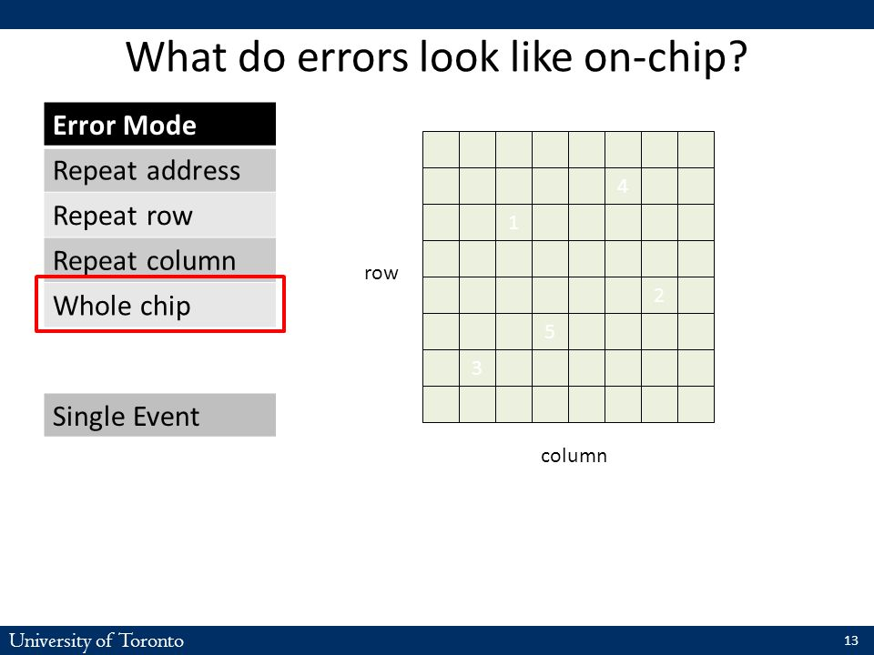University of Toronto What do errors look like on-chip? Error ModeBG/L BanksBG/P BanksGoogle Banks Repeat address80.9%59.4%58.7% Repeat row4.7%31.8%7.