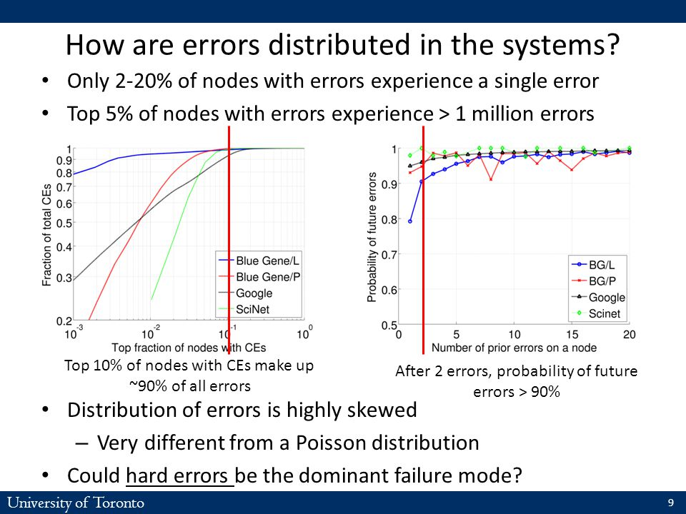 University of Toronto Only 2-20% of nodes with errors experience a single error Top 5% of nodes with errors experience > 1 million errors Distribution