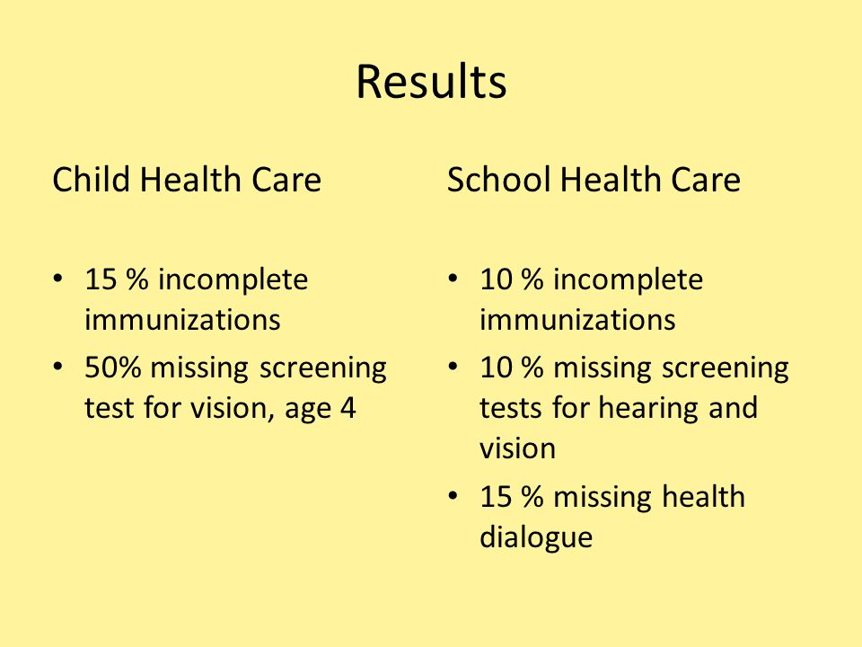 Results Child Health Care 15 % incomplete immunizations 50% missing screening test for vision, age 4 School Health Care 10 % incomplete immunizations 10 % missing screening tests for hearing and vision 15 % missing health dialogue