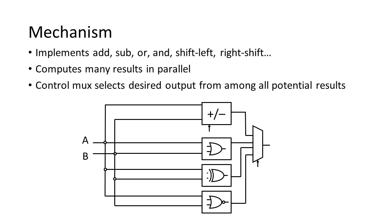 Mechanism Implements add, sub, or, and, shift-left, right-shift… Computes many results in parallel Control mux selects desired output from among all p