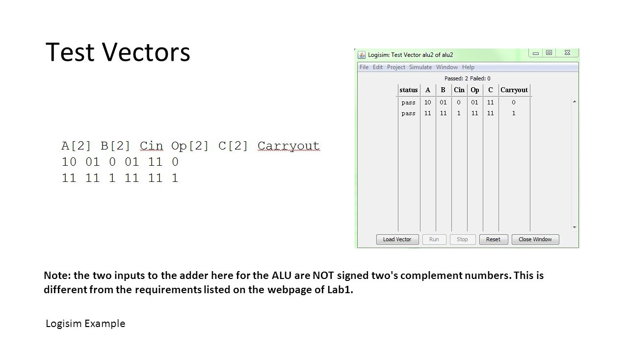 Test Vectors Note: the two inputs to the adder here for the ALU are NOT signed two's complement numbers. This is different from the requirements liste