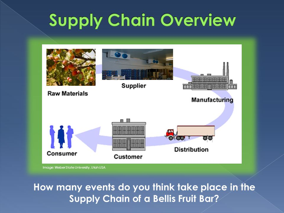 Image: Weber State University, Utah USA How many events do you think take place in the Supply Chain of a Bellis Fruit Bar?