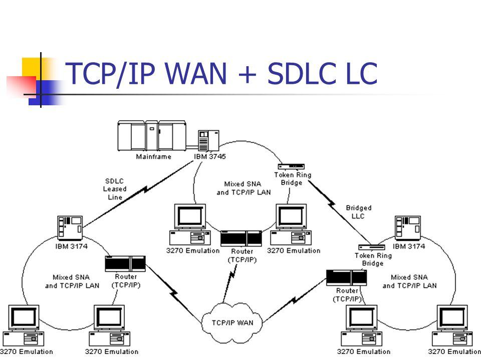 TCP/IP WAN + SDLC LC
