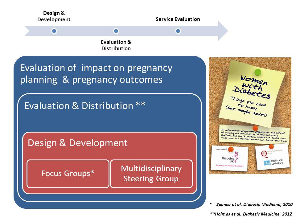Evaluation of impact on pregnancy planning & pregnancy outcomes Evaluation & Distribution Design & Development Focus Groups* Multidisciplinary Steerin
