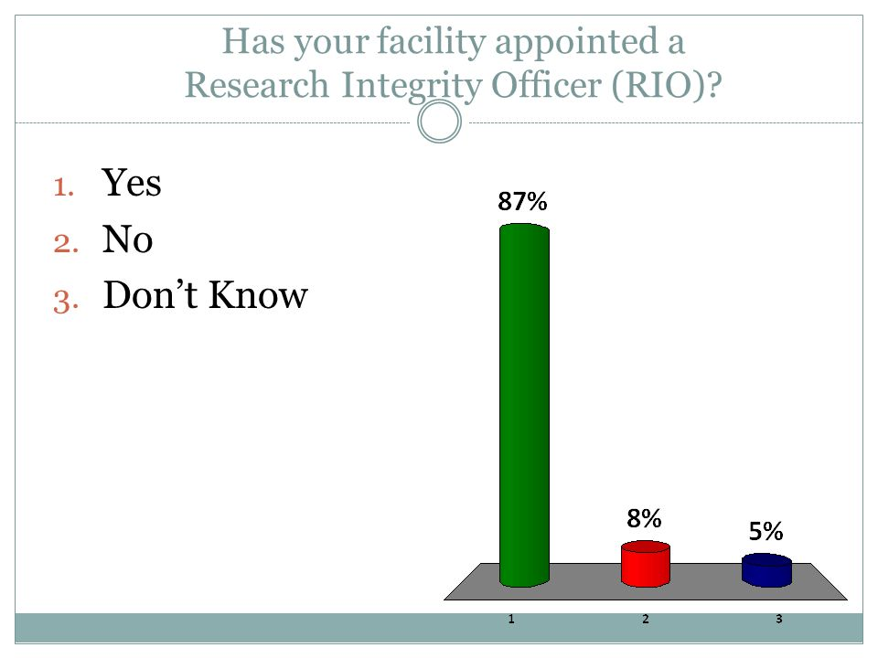 Has your facility appointed a Research Integrity Officer (RIO) 1. Yes 2. No 3. Don't Know