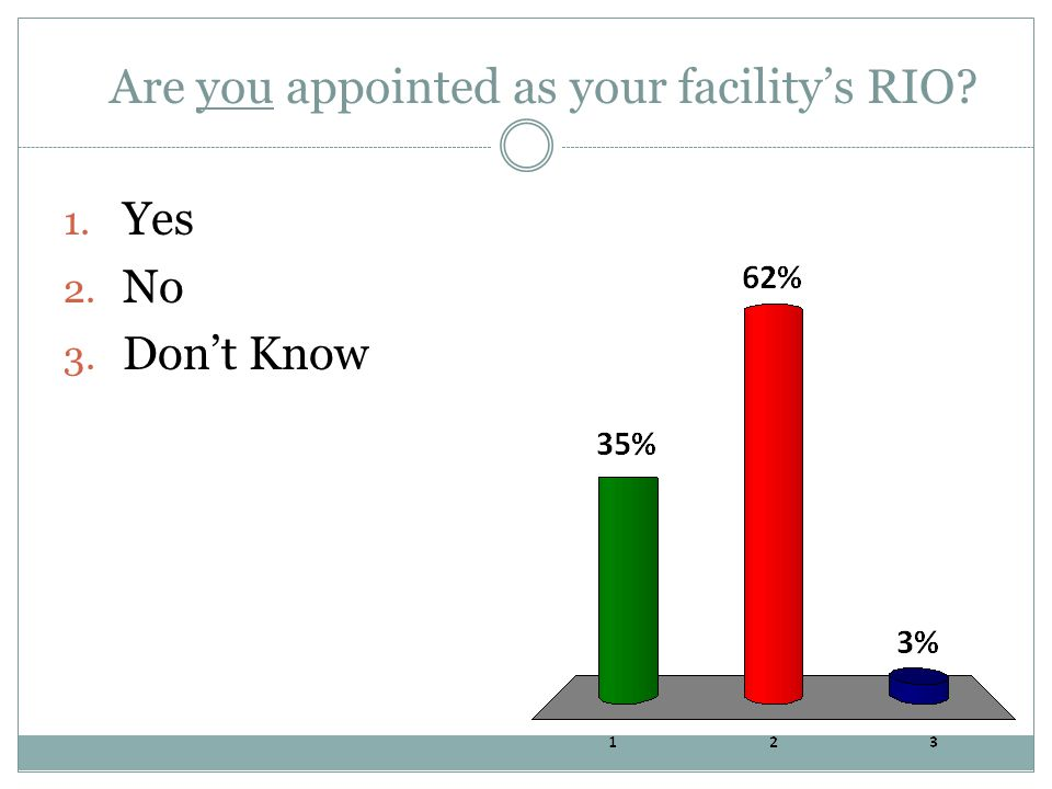 Are you appointed as your facility's RIO 1. Yes 2. No 3. Don't Know