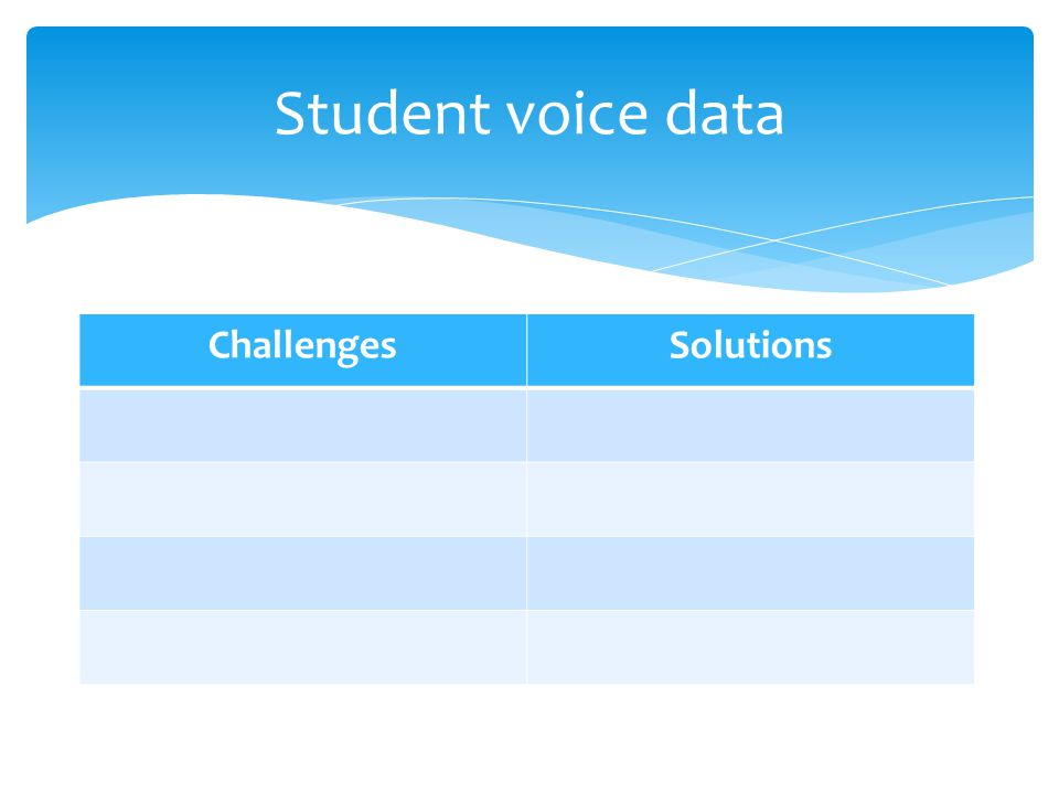 ChallengesSolutions Student voice data